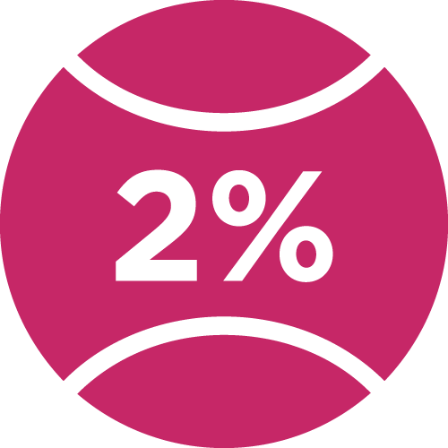 Bounce rate improvement of 2%